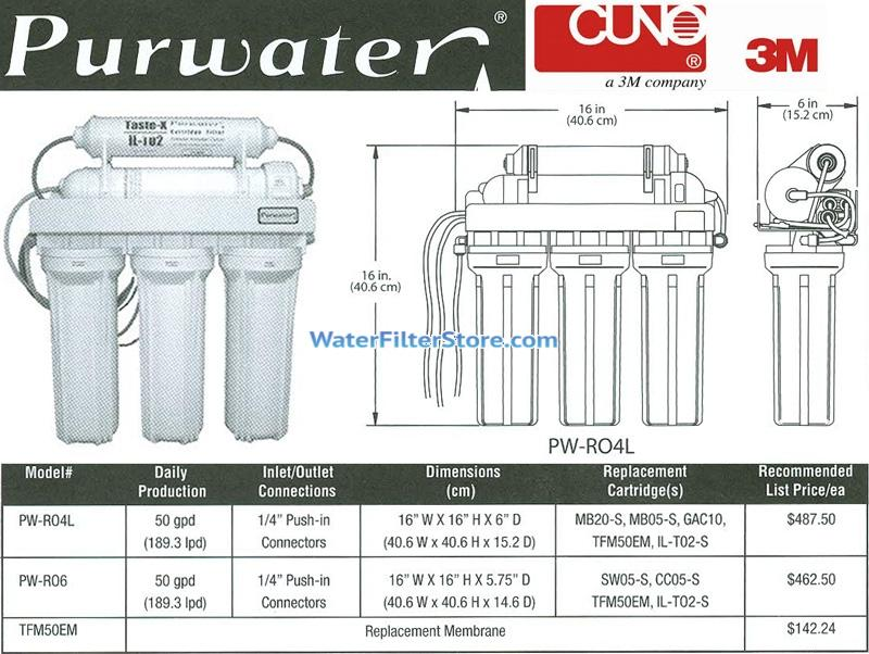 Purwater by CUNO