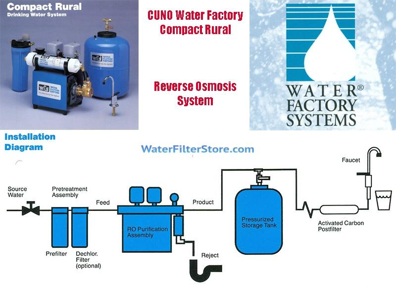 Water Factory Systems Compact Rural Water Filters