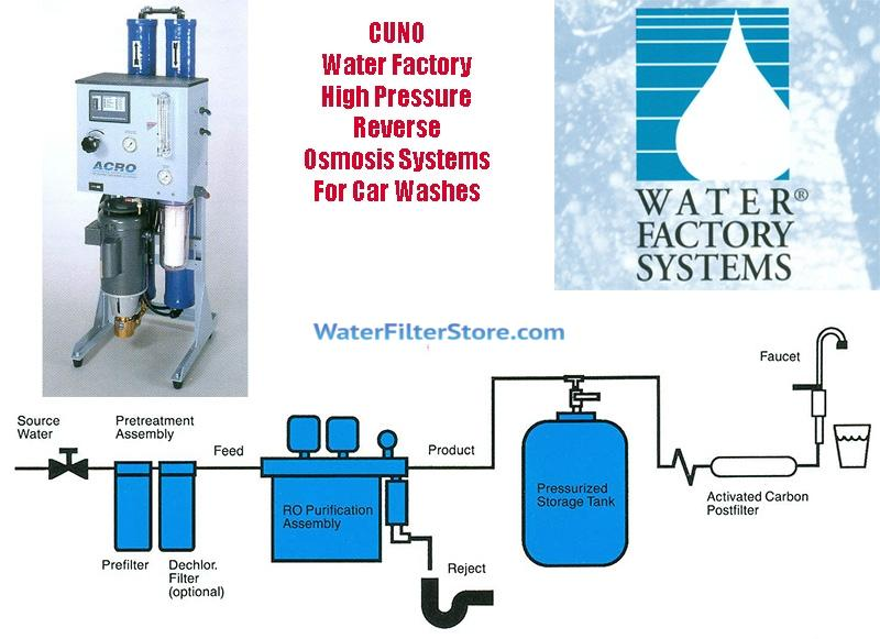 Water Factory High Pressure System Water Filters